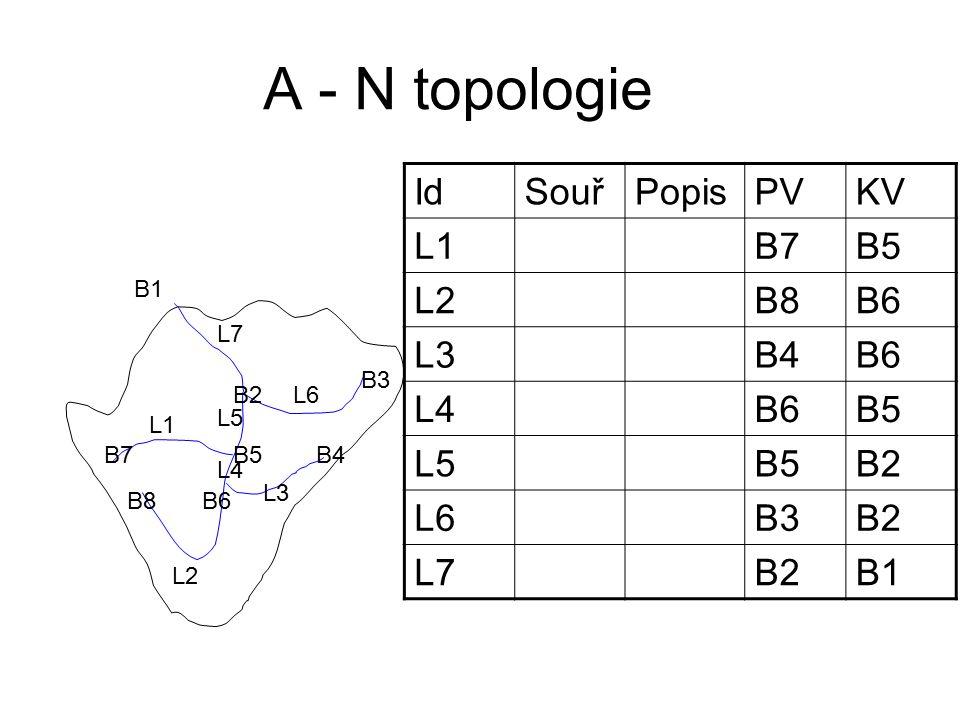 A - N topologie L1 L2 L3 L4 L5 L6 L7 B1 B2 B3 B4B5 B6 B7 B8 IdSouřPopisPVKV L1B7B5 L2B8B6 L3B4B6 L4B6B5 L5B5B2 L6B3B2 L7B2B1