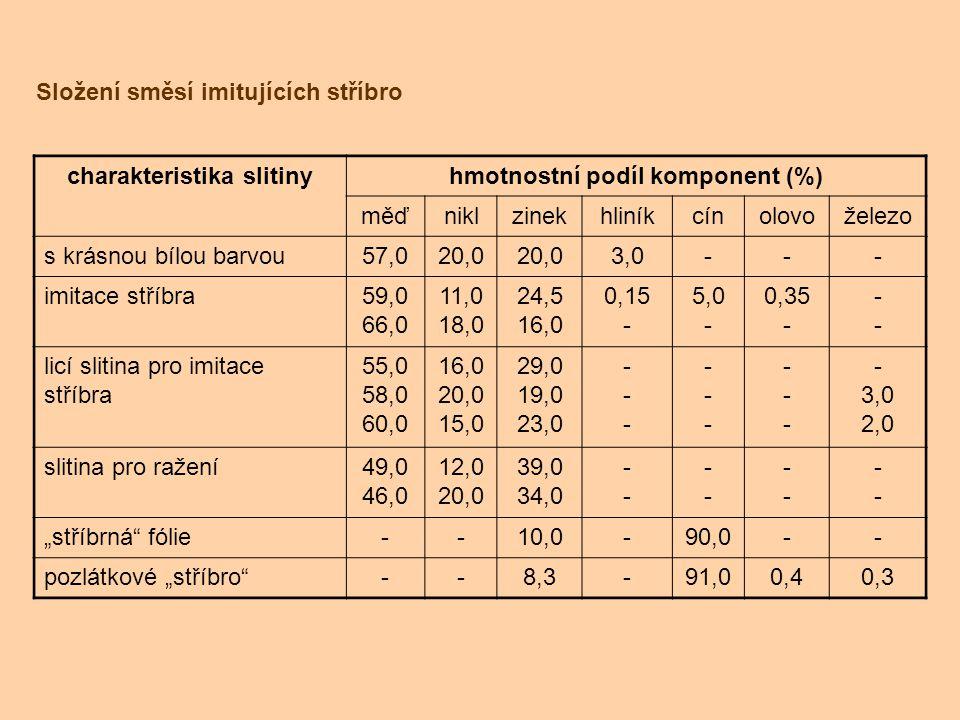 Složení směsí imitujících stříbro charakteristika slitinyhmotnostní podíl komponent (%) měďniklzinekhliníkcínolovoželezo s krásnou bílou barvou57,020,