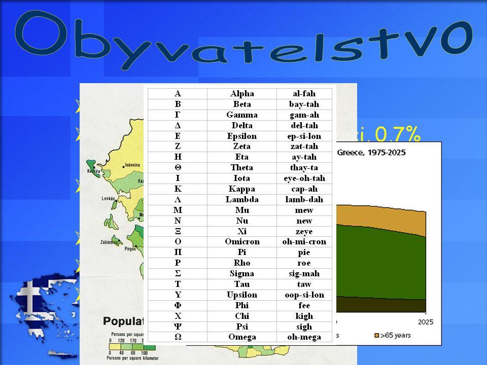  poč.ob.: 10 706 290  96% Řekové, 1,5% Makedonci, 0,7% Turci, 0,6% Albánci, 1,2% ostatní  náboženství: převážně pravoslavná církev  nezaměstnanost