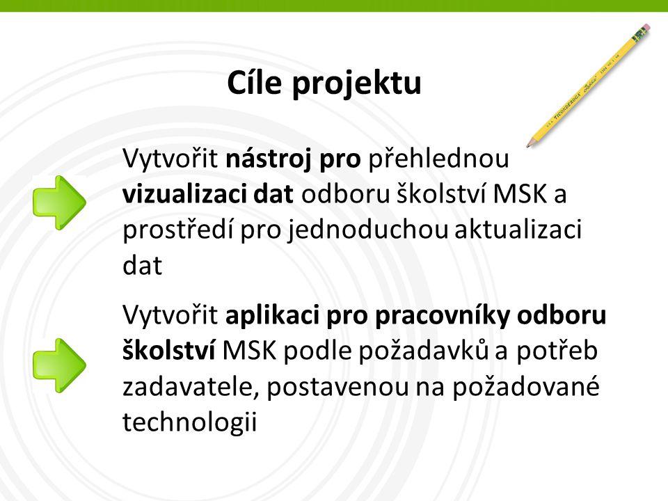 Cíle projektu Vytvořit nástroj pro přehlednou vizualizaci dat odboru školství MSK a prostředí pro jednoduchou aktualizaci dat Vytvořit aplikaci pro pracovníky odboru školství MSK podle požadavků a potřeb zadavatele, postavenou na požadované technologii