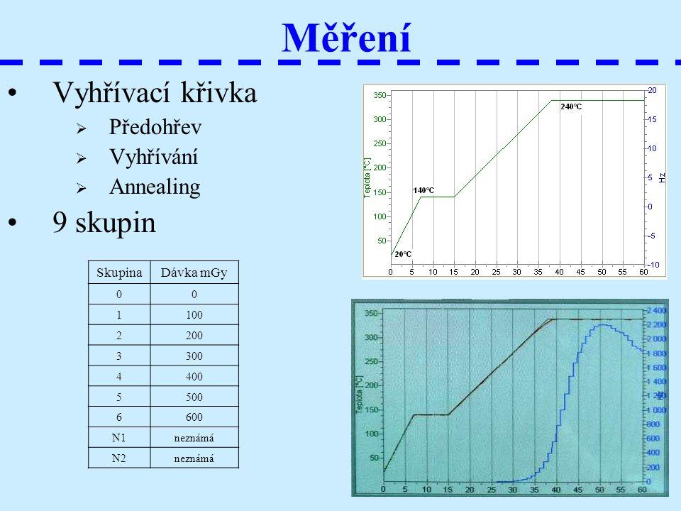 Měření Vyhřívací křivka  Předohřev  Vyhřívání  Annealing 9 skupin SkupinaDávka mGy 00 1100 2200 3300 4400 5500 6600 N1neznámá N2neznámá