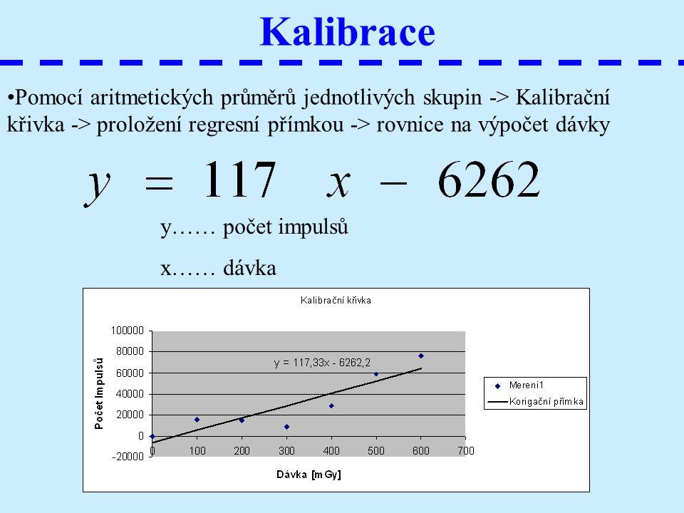 Kalibrace Pomocí aritmetických průměrů jednotlivých skupin -> Kalibrační křivka -> proložení regresní přímkou -> rovnice na výpočet dávky y…… počet im