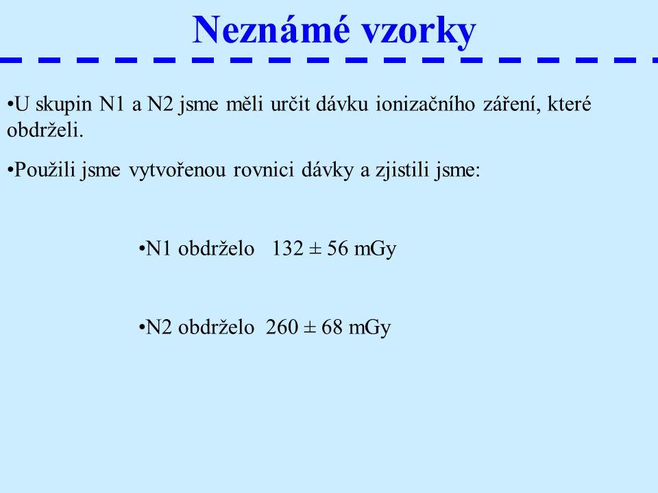 Neznámé vzorky U skupin N1 a N2 jsme měli určit dávku ionizačního záření, které obdrželi. Použili jsme vytvořenou rovnici dávky a zjistili jsme: N1 ob
