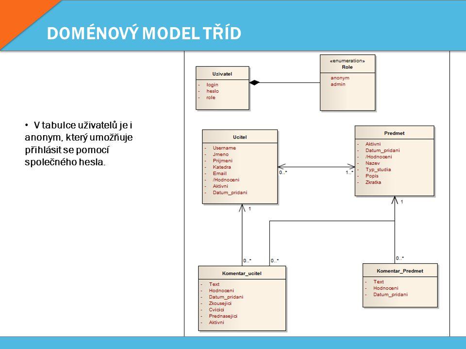 DOMÉNOVÝ MODEL TŘÍD V tabulce uživatelů je i anonym, který umožňuje přihlásit se pomocí společného hesla.