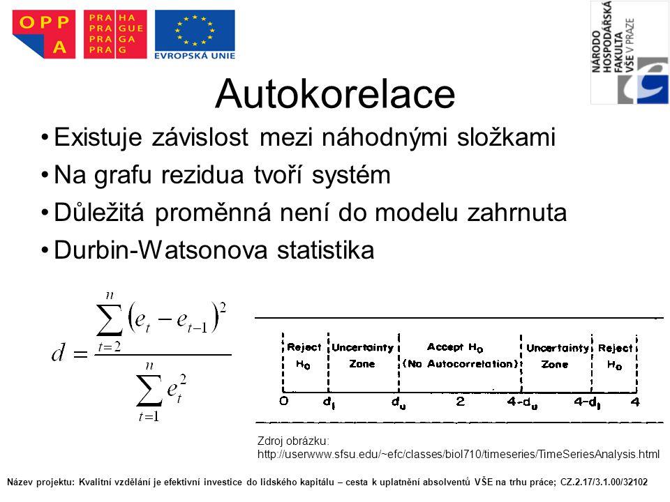 Autokorelace Existuje závislost mezi náhodnými složkami Na grafu rezidua tvoří systém Důležitá proměnná není do modelu zahrnuta Durbin-Watsonova statistika Zdroj obrázku: http://userwww.sfsu.edu/~efc/classes/biol710/timeseries/TimeSeriesAnalysis.html Název projektu: Kvalitní vzdělání je efektivní investice do lidského kapitálu – cesta k uplatnění absolventů VŠE na trhu práce; CZ.2.17/3.1.00/32102