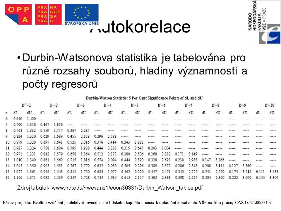 Autokorelace Durbin-Watsonova statistika je tabelována pro různé rozsahy souborů, hladiny významnosti a počty regresorů Zdroj tabulek: www.nd.edu/~wevans1/econ30331/Durbin_Watson_tables.pdf Název projektu: Kvalitní vzdělání je efektivní investice do lidského kapitálu – cesta k uplatnění absolventů VŠE na trhu práce; CZ.2.17/3.1.00/32102