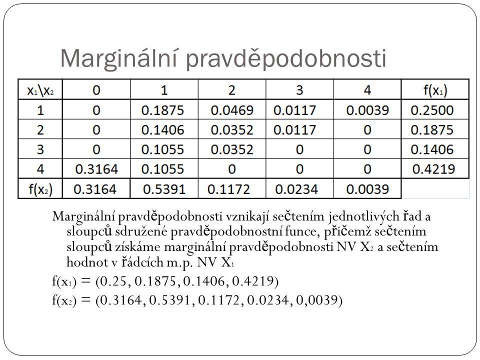 Marginální pravděpodobnosti Marginální pravd ě podobnosti vznikají se č tením jednotlivých ř ad a sloupc ů sdružené pravd ě podobnostní funce, p ř i č emž se č tením sloupc ů získáme marginální pravd ě podobnosti NV X 2 a se č tením hodnot v ř ádcích m.p.