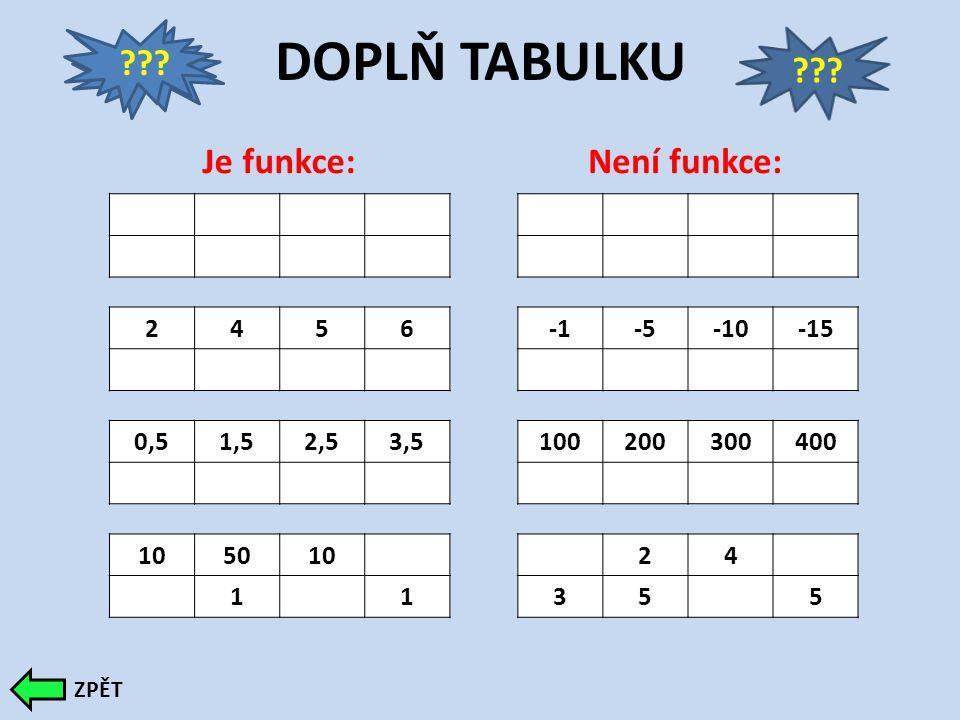 DOPLŇ TABULKU Je funkce:Není funkce: 2456-5-10-15 0,51,52,53,5100200300400 105010 11 24 355 .