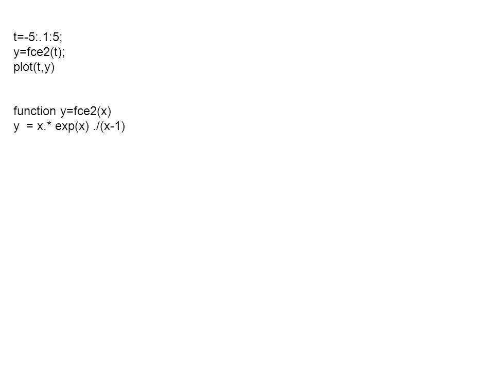 t=-5:.1:5; y=fce2(t); plot(t,y) function y=fce2(x) y = x.* exp(x)./(x-1)