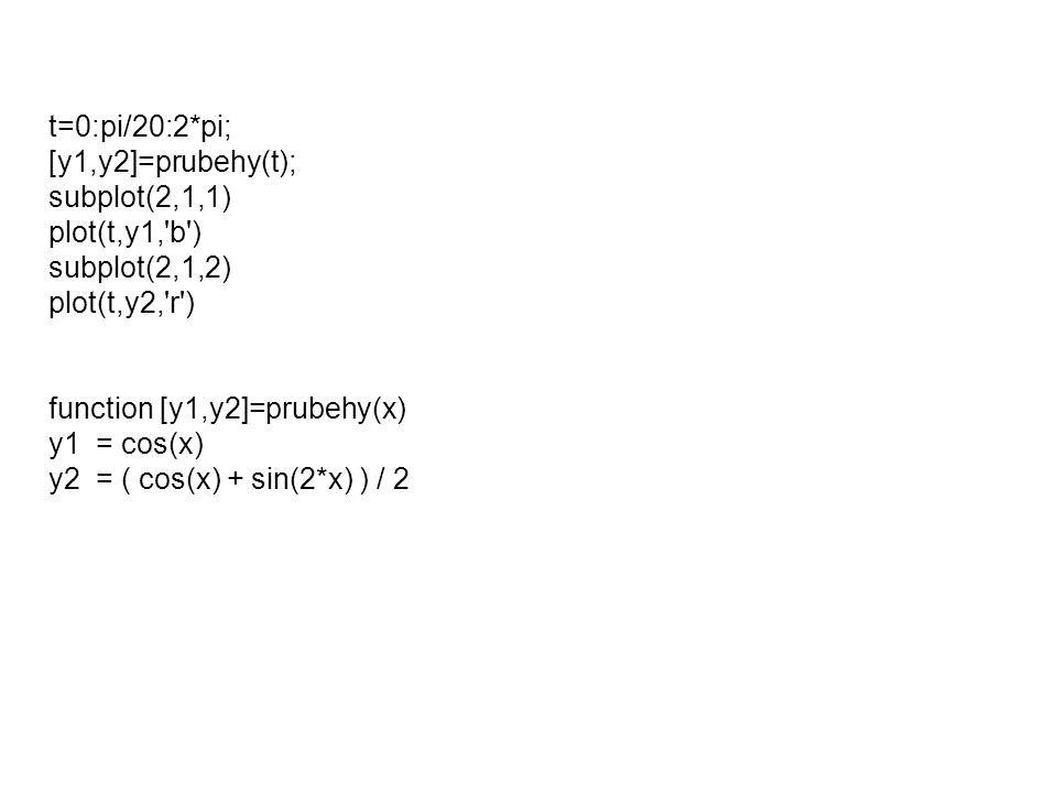 Napište funkci jménem priklad1, která má 2 vstupní parametry x a y.