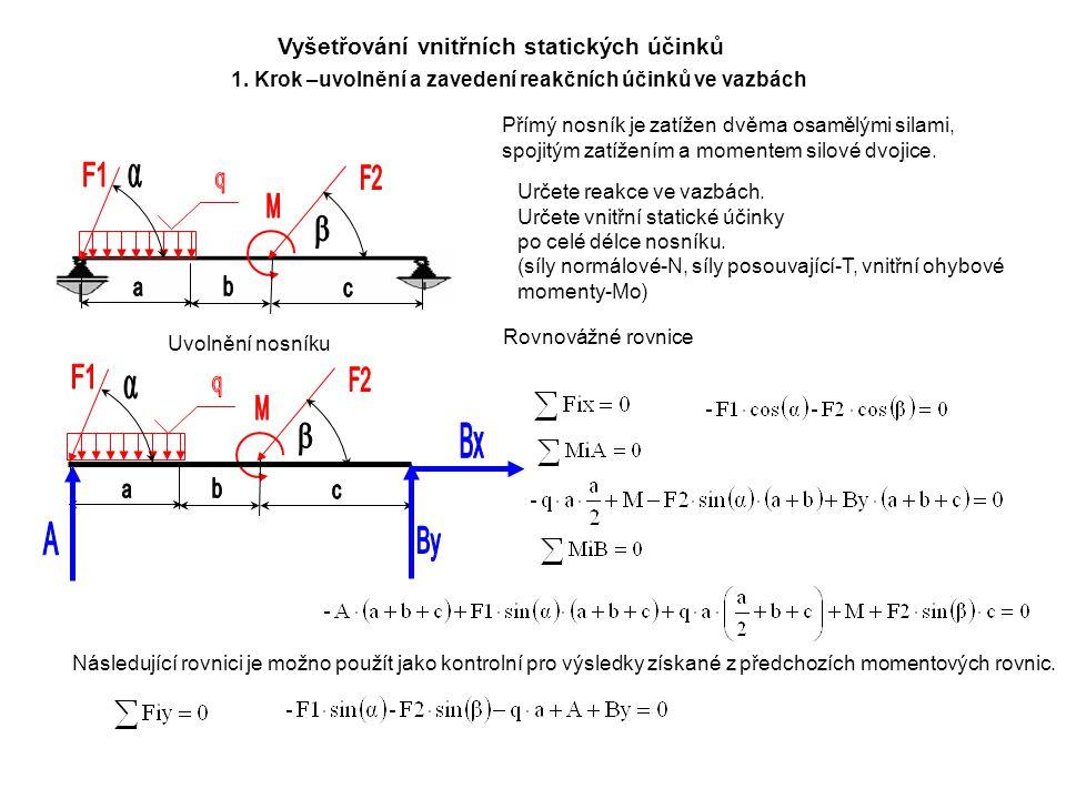Vyšetřování vnitřních statických účinků Přímý nosník je zatížen dvěma osamělými silami, spojitým zatížením a momentem silové dvojice.