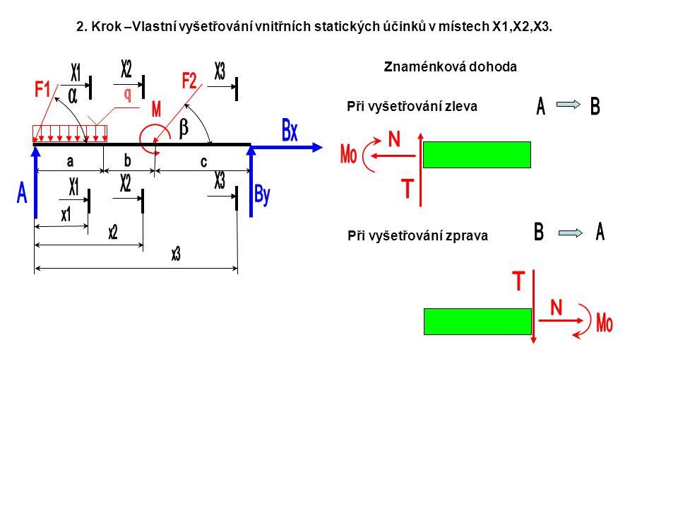 2.Krok –Vlastní vyšetřování vnitřních statických účinků v místech X1,X2,X3.
