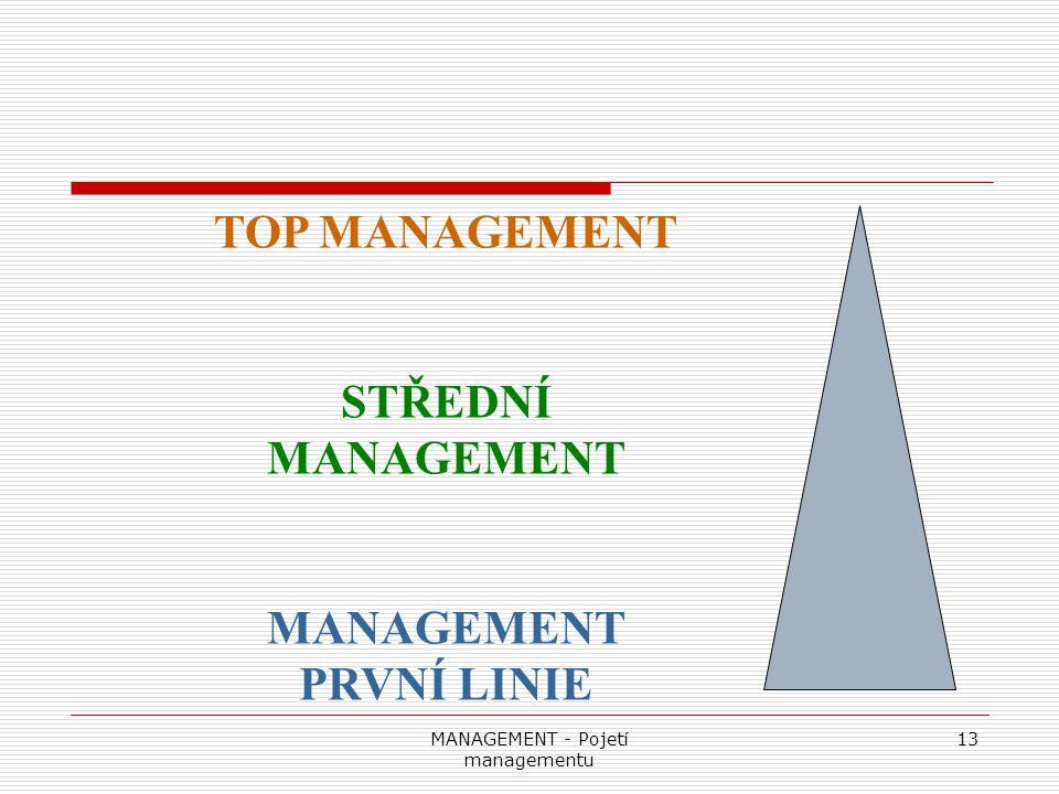MANAGEMENT - Pojetí managementu 13 TOP MANAGEMENT STŘEDNÍ MANAGEMENT MANAGEMENT PRVNÍ LINIE