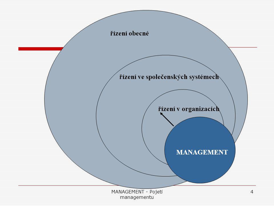MANAGEMENT - Pojetí managementu 5 Řízení ve společenských systémech je procesem, ve kterém řídící subjekt vytyčuje cíle a procesem vzájemného působení řídícího subjektu a řízeného objektu, jímž se z variety disponibilního chování řízeného objektu vymezuje takové chování, kterým řízený objekt vytyčené cíle efektivně realizuje
