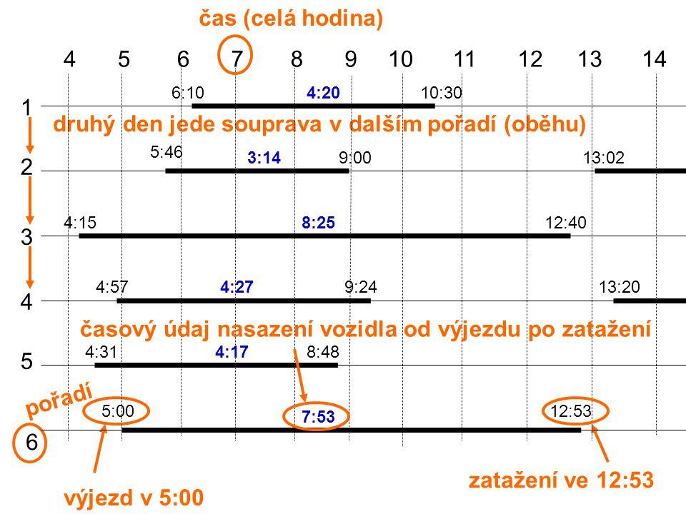 výjezd v 5:00 zatažení ve 12:53 druhý den jede souprava v dalším pořadí (oběhu) 45678910111213 1 2 3 4 5 6 čas (celá hodina) 6:1010:30 5:46 9:0013:02