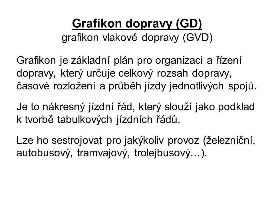 Grafikon dopravy (GD) grafikon vlakové dopravy (GVD) Grafikon je základní plán pro organizaci a řízení dopravy, který určuje celkový rozsah dopravy, č