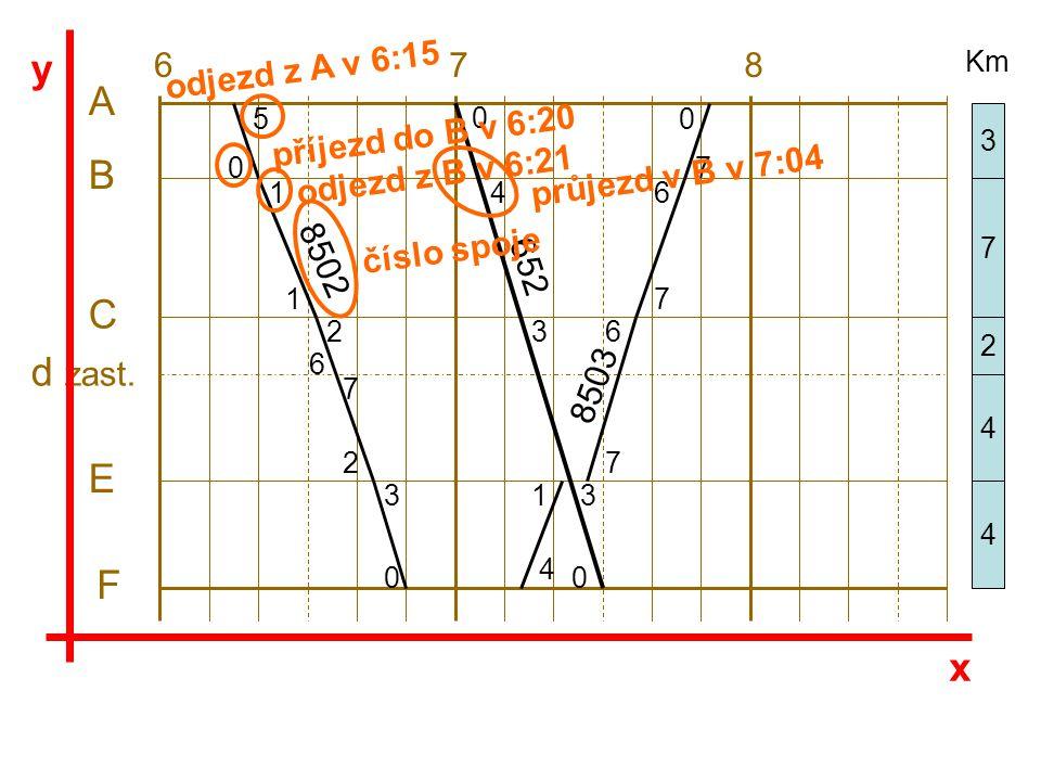 A B C d zast. E F 678 5 1 1 2 6 7 2 3 0 8502 0 4 3 3 0 0 4 1 7 6 7 6 7 0 652 8503 3 7 2 4 4 Km x y odjezd z A v 6:15 odjezd z B v 6:21 příjezd do B v