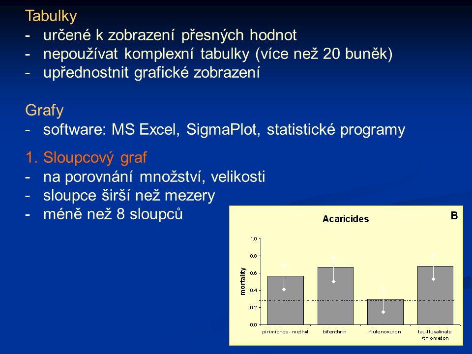 Tabulky -určené k zobrazení přesných hodnot -nepoužívat komplexní tabulky (více než 20 buněk) -upřednostnit grafické zobrazení Grafy -software: MS Exc