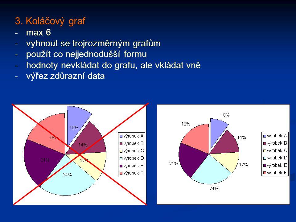 3. Koláčový graf -max 6 -vyhnout se trojrozměrným grafům -použít co nejjednodušší formu -hodnoty nevkládat do grafu, ale vkládat vně -výřez zdůrazní d