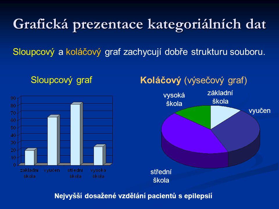 Sloupcový graf Koláčový (výsečový graf) Nejvyšší dosažené vzdělání pacientů s epilepsií základní škola vyučen střední škola vysoká škola Grafická prez