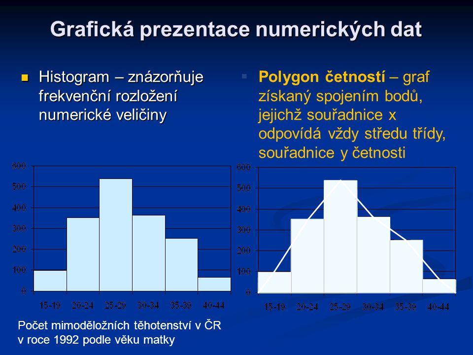 Grafická prezentace numerických dat Histogram – znázorňuje frekvenční rozložení numerické veličiny Histogram – znázorňuje frekvenční rozložení numeric