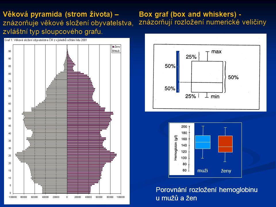 Věková pyramida (strom života) – znázorňuje věkové složení obyvatelstva, zvláštní typ sloupcového grafu. Box graf (box and whiskers) - znázorňují rozl