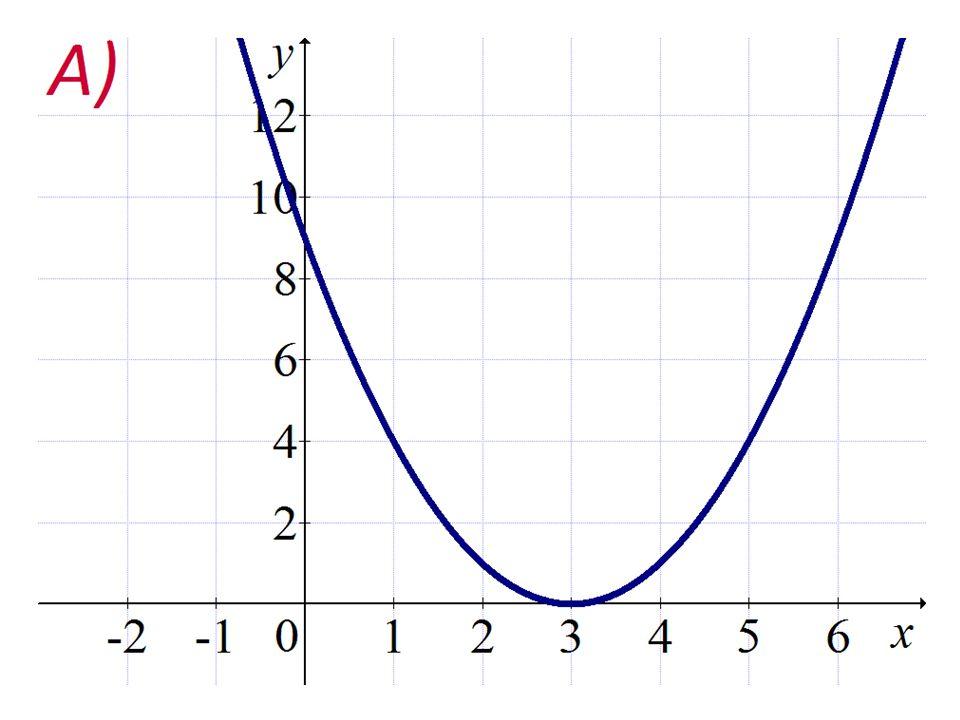 Zdroje: 1)program Graph 4.3