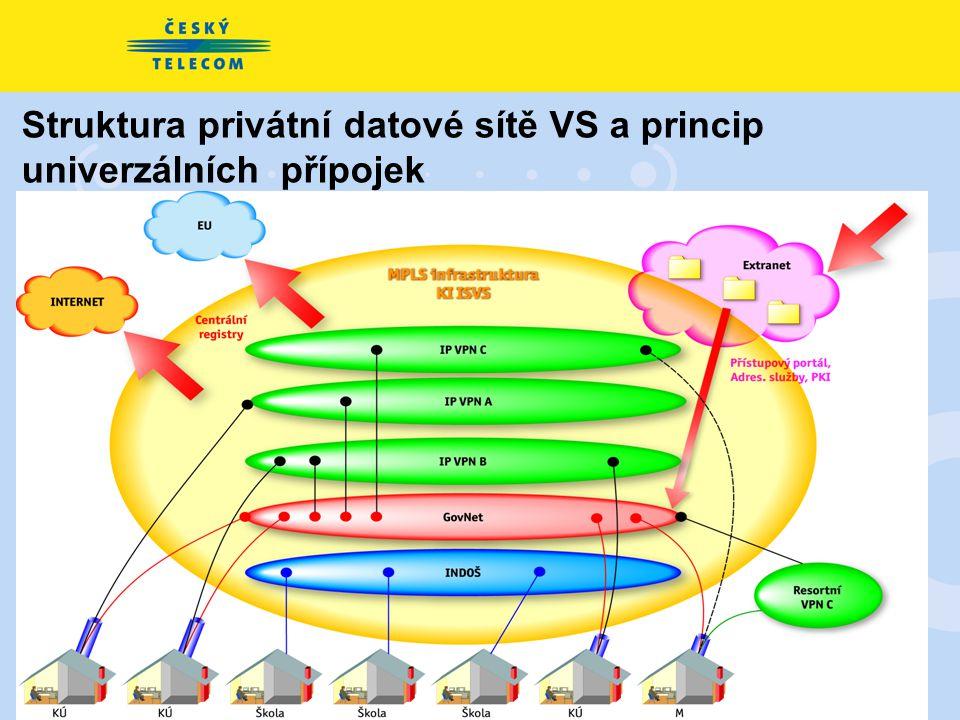 13 Struktura privátní datové sítě VS a princip univerzálních přípojek