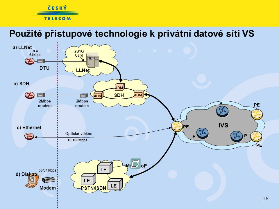 16 Použité přístupové technologie k privátní datové síti VS MegaPoP Optické vlákno 10/100Mbps DTU a) LLNet LLNet 2B1Q Card n x 64kbps 2Mbps modem ADM SDH ADM PE P P P IVS Modem PSTN/ISDN LE 56/64 kbps b) SDH c) Ethernet d) Dial-up