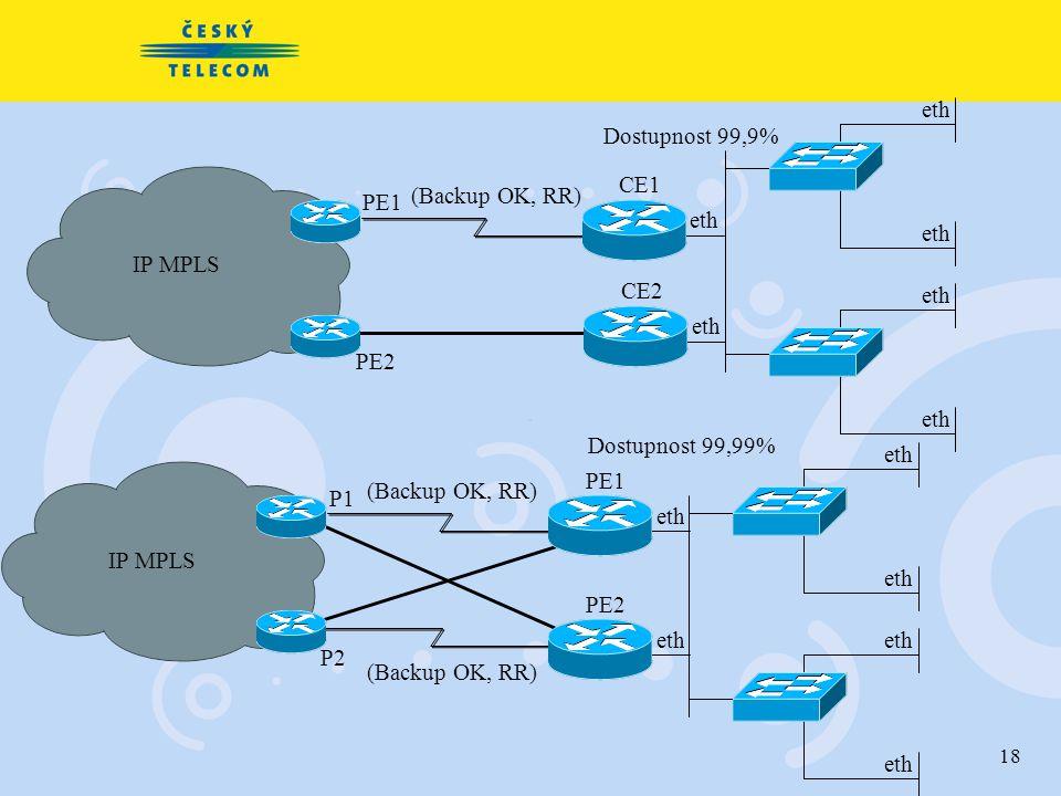 18 Dostupnost 99,99% IP MPLS P1 PE1 eth P2 PE2 eth (Backup OK, RR) eth IP MPLS Dostupnost 99,9% PE1 CE1 eth (Backup OK, RR) PE2 CE2 eth (Backup OK, RR