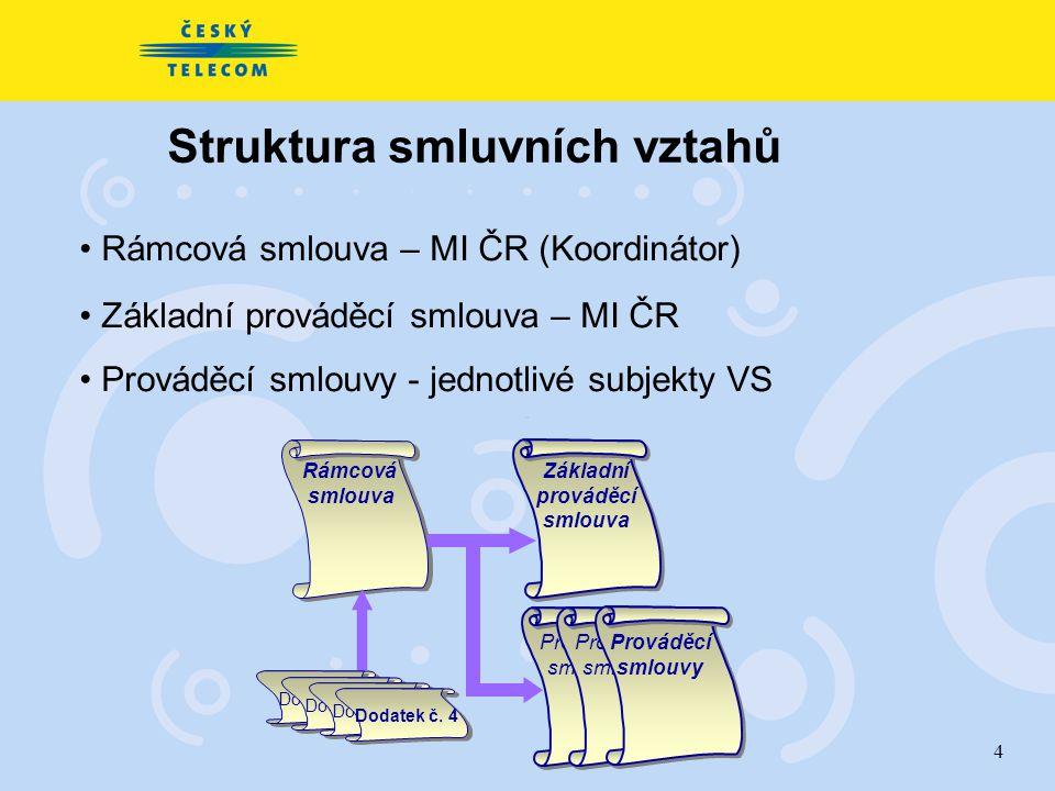 4 ÚVIS Subjekty VS Struktura smluvních vztahů Rámcová smlouva – MI ČR (Koordinátor) Základní prováděcí smlouva – MI ČR Prováděcí smlouvy - jednotlivé