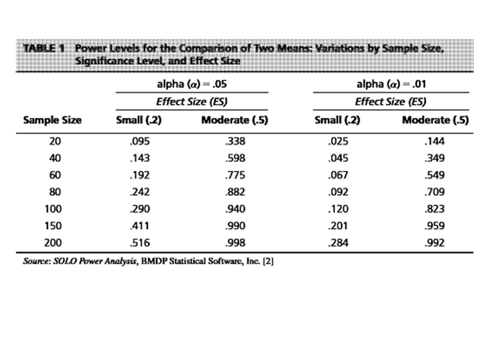 Statistická síla http://powerandsamplesize.com/Calculators/ Compare-2-Means/2-Sample-Equality