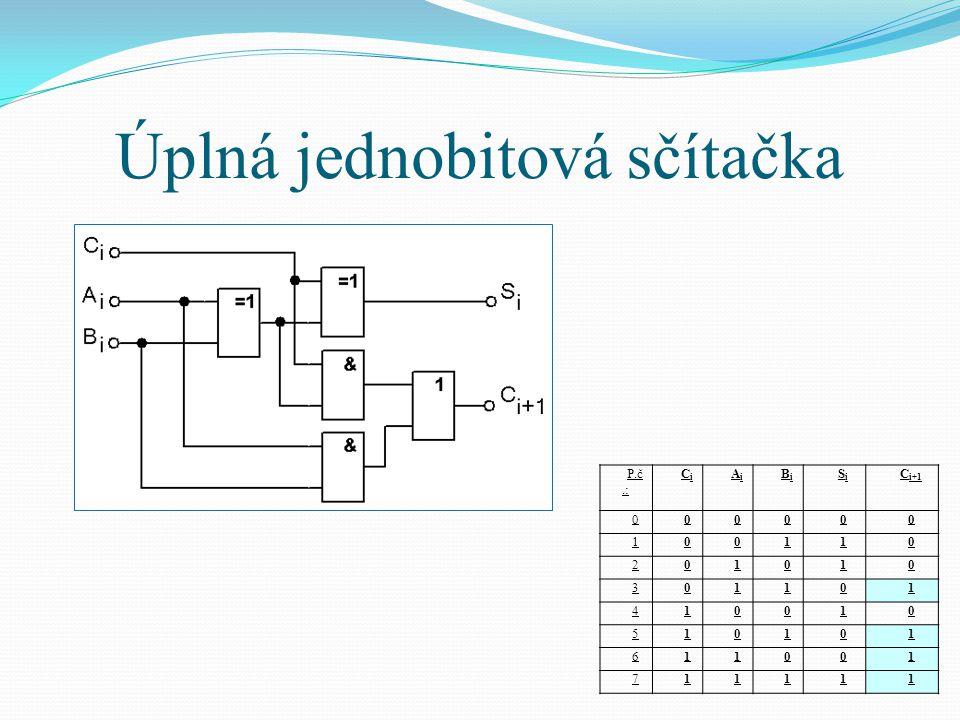 Úplná jednobitová sčítačka P.č.: CiCi AiAi BiBi SiSi C i+1 000000 100110 201010 301101 410010 510101 611001 711111