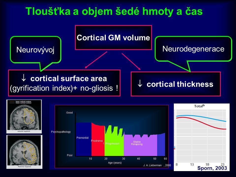 Tloušťka a objem šedé hmoty a čas Cortical GM volume  cortical thickness  cortical surface area (gyrification index)+ no-gliosis ! Sporn, 2003 Neuro