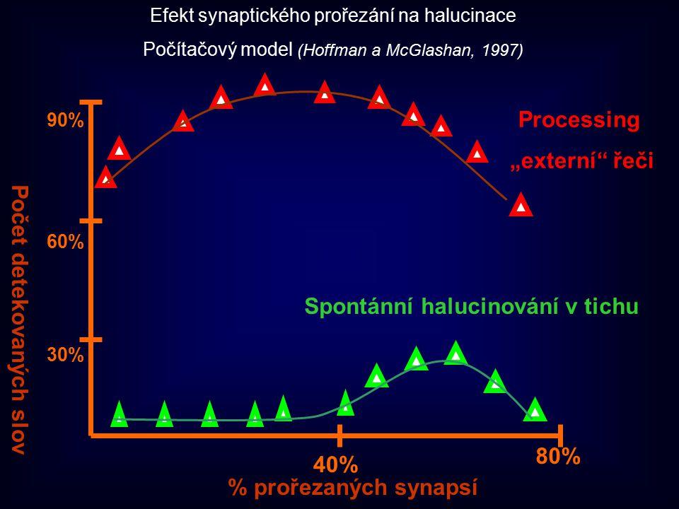 """% prořezaných synapsí Počet detekovaných slov Spontánní halucinování v tichu Processing """"externí"""" řeči 80% 40% 90% 60% 30% Efekt synaptického prořezán"""