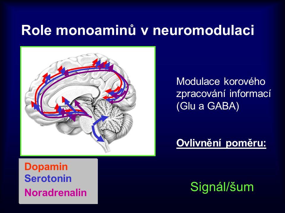 Role monoaminů v neuromodulaci Modulace korového zpracování informací (Glu a GABA) Ovlivnění poměru: Signál/šum Dopamin Serotonin Noradrenalin