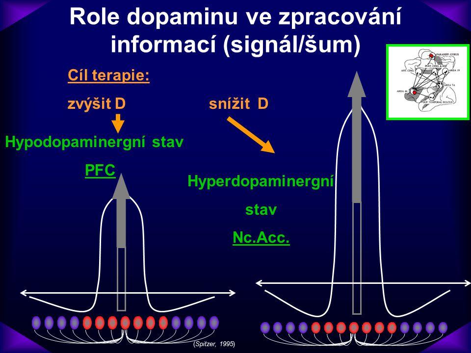 Role dopaminu ve zpracování informací (signál/šum) Hypodopaminergní stav PFC Hyperdopaminergní stav Nc.Acc. Cíl terapie: zvýšitDsnížit D (Spitzer, 199