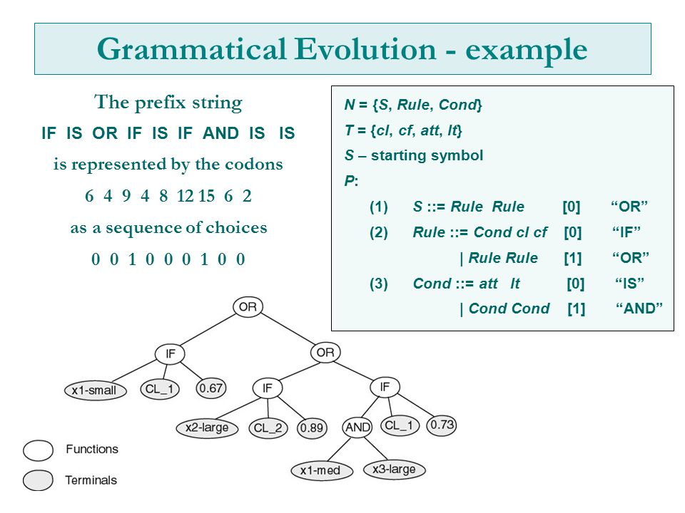 Grammatical Evolution - example The prefix string IF IS OR IF IS IF AND IS IS is represented by the codons 6 4 9 4 8 12 15 6 2 as a sequence of choices 0 0 1 0 0 0 1 0 0 N = {S, Rule, Cond} T = {cl, cf, att, lt} S – starting symbol P: (1)S ::= Rule Rule [0] OR (2)Rule ::= Cond cl cf [0] IF | Rule Rule [1] OR (3)Cond ::= att lt [0] IS | Cond Cond [1] AND