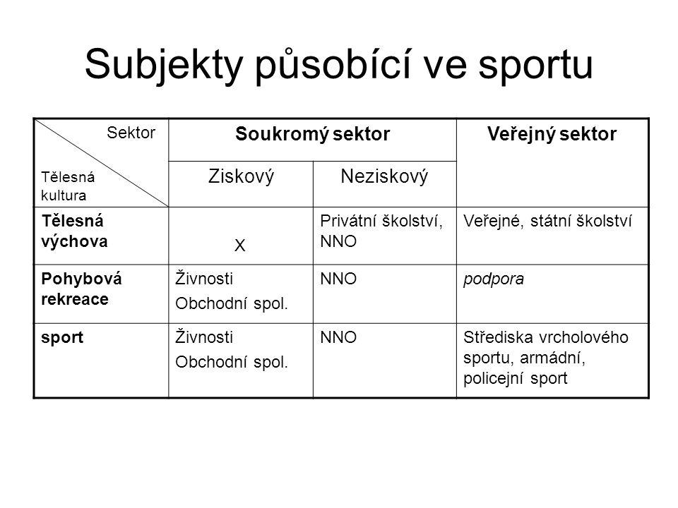 Subjekty působící ve sportu Sektor Tělesná kultura Soukromý sektorVeřejný sektor ZiskovýNeziskový Tělesná výchova X Privátní školství, NNO Veřejné, st