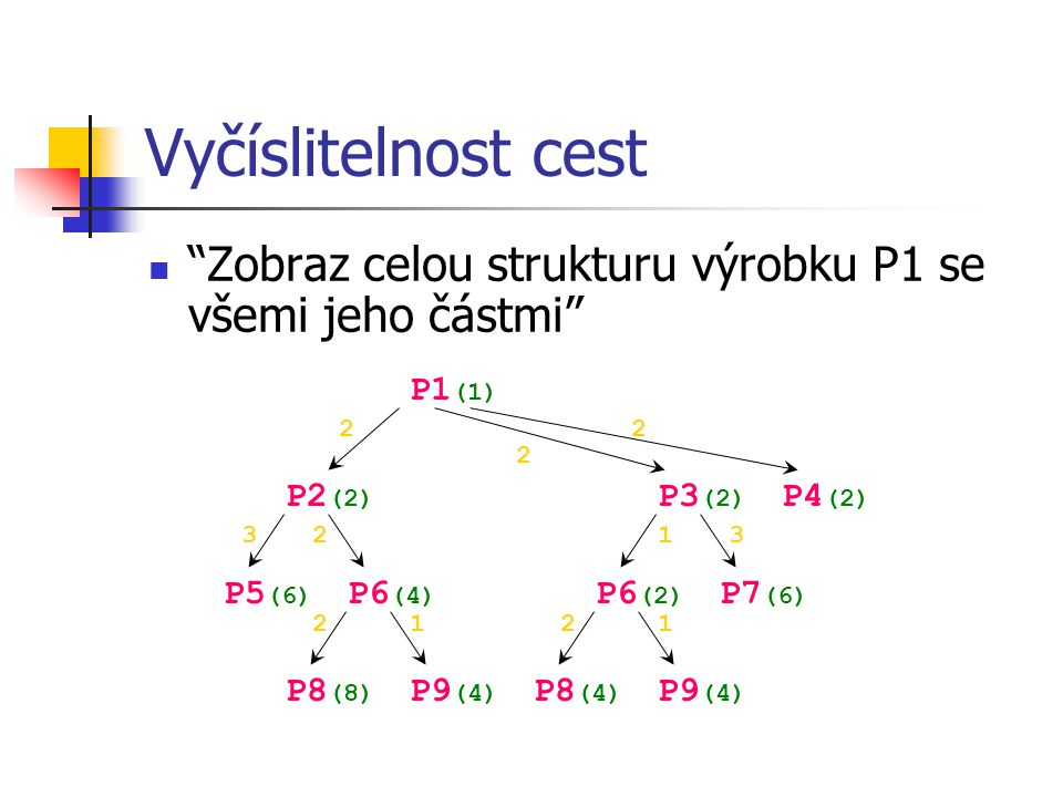 """Vyčíslitelnost cest """"Zobraz celou strukturu výrobku P1 se všemi jeho částmi"""" P1 (1) P2 (2) P3 (2) P4 (2) P5 (6) P6 (4) P7 (6) P8 (8) P9 (4) 2 2 2 21 1"""