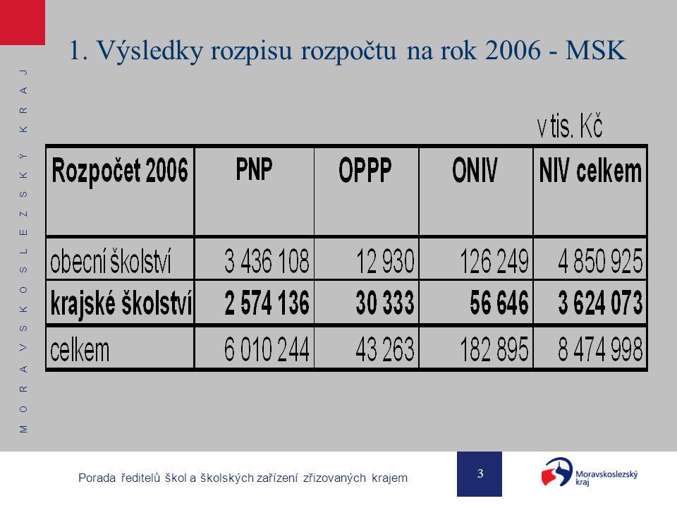 M O R A V S K O S L E Z S K Ý K R A J 3 Porada ředitelů škol a školských zařízení zřizovaných krajem 1. Výsledky rozpisu rozpočtu na rok 2006 - MSK