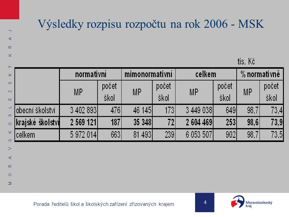 M O R A V S K O S L E Z S K Ý K R A J 4 Porada ředitelů škol a školských zařízení zřizovaných krajem Výsledky rozpisu rozpočtu na rok 2006 - MSK