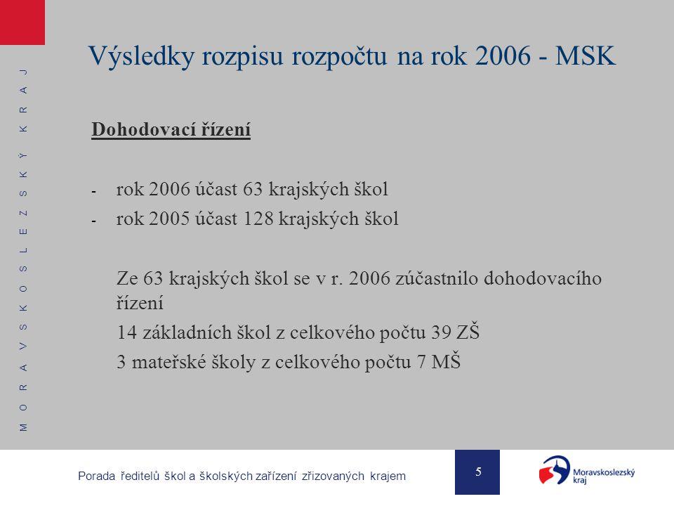 M O R A V S K O S L E Z S K Ý K R A J 5 Porada ředitelů škol a školských zařízení zřizovaných krajem Výsledky rozpisu rozpočtu na rok 2006 - MSK Dohodovací řízení - rok 2006 účast 63 krajských škol - rok 2005 účast 128 krajských škol Ze 63 krajských škol se v r.