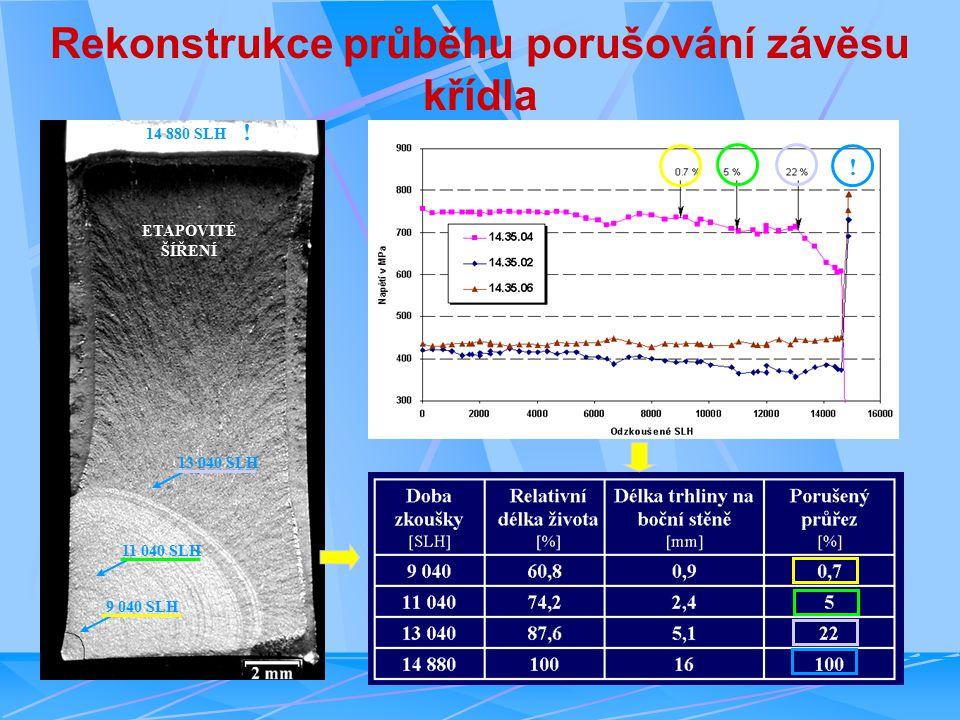 Rekonstrukce průběhu porušování závěsu křídla ETAPOVITÉ ŠÍŘENÍ 9 040 SLH 11 040 SLH 13 040 SLH 14 880 SLH .