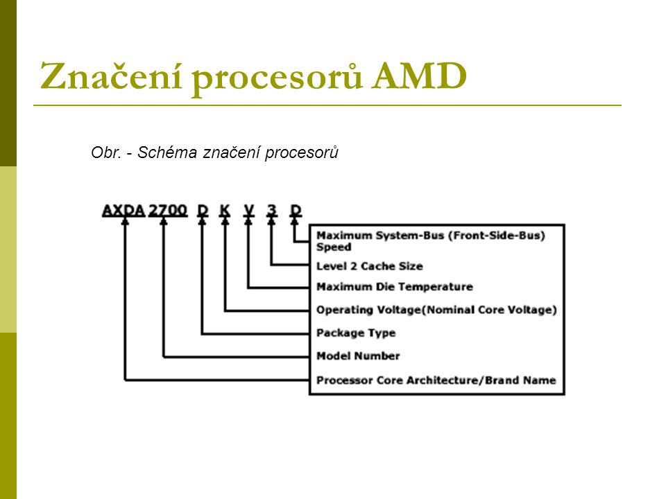 Značení procesorů AMD Obr. - Schéma značení procesorů