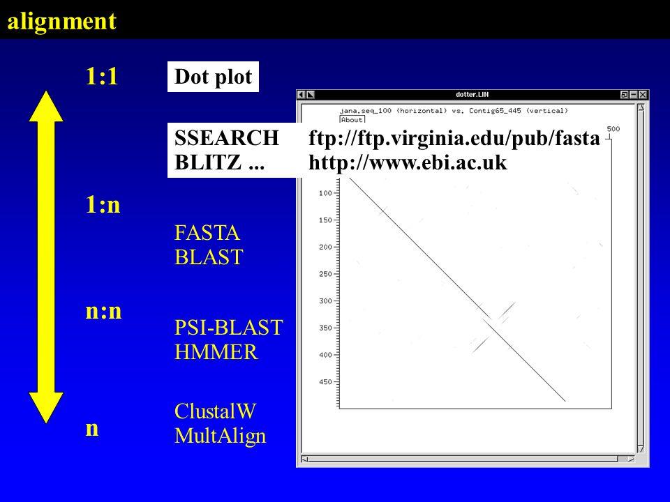 PSI-BLAST HMMER SSEARCH BLITZ FASTA BLAST Dot plot 1:1 n:n n ClustalW MultAlign 1:n Dot plot SSEARCHftp://ftp.virginia.edu/pub/fasta BLITZ...http://ww