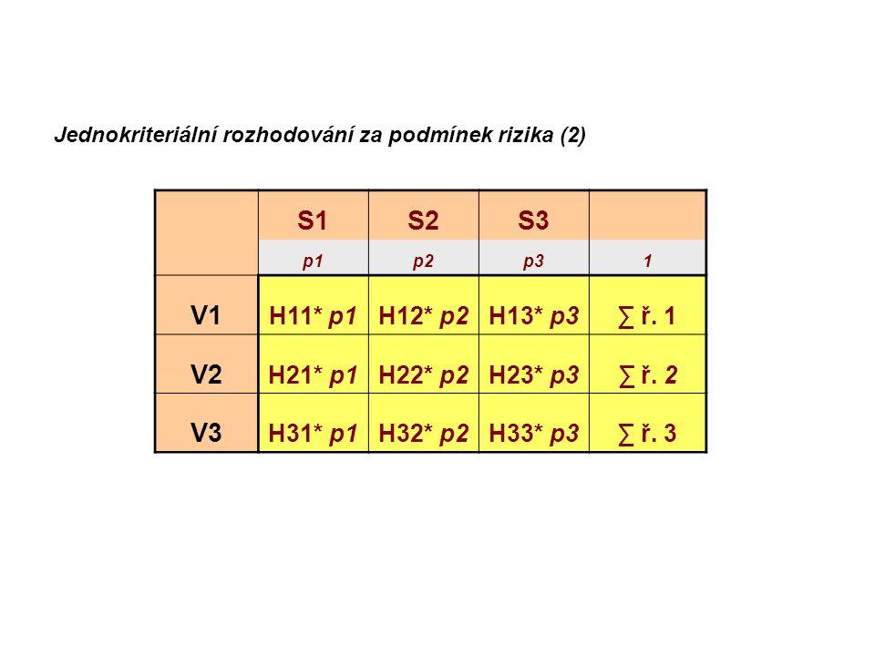 S1S2S3 p1p2p31 V1 H11* p1H12* p2H13* p3∑ ř. 1 V2 H21* p1H22* p2H23* p3∑ ř. 2 V3 H31* p1H32* p2H33* p3∑ ř. 3 Jednokriteriální rozhodování za podmínek r
