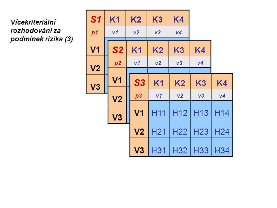 S1 K1K2K3K4 p1 v1v2v3v4 V1H11H12H13H14 V2H21H22H23H24 V3H31H32H33H34 S2 K1K2K3K4 p2v1v2v3v4 V1H11H12H13H14 V2H21H22H23H24 V3H31H32H33H34 S3 K1K2K3K4 p
