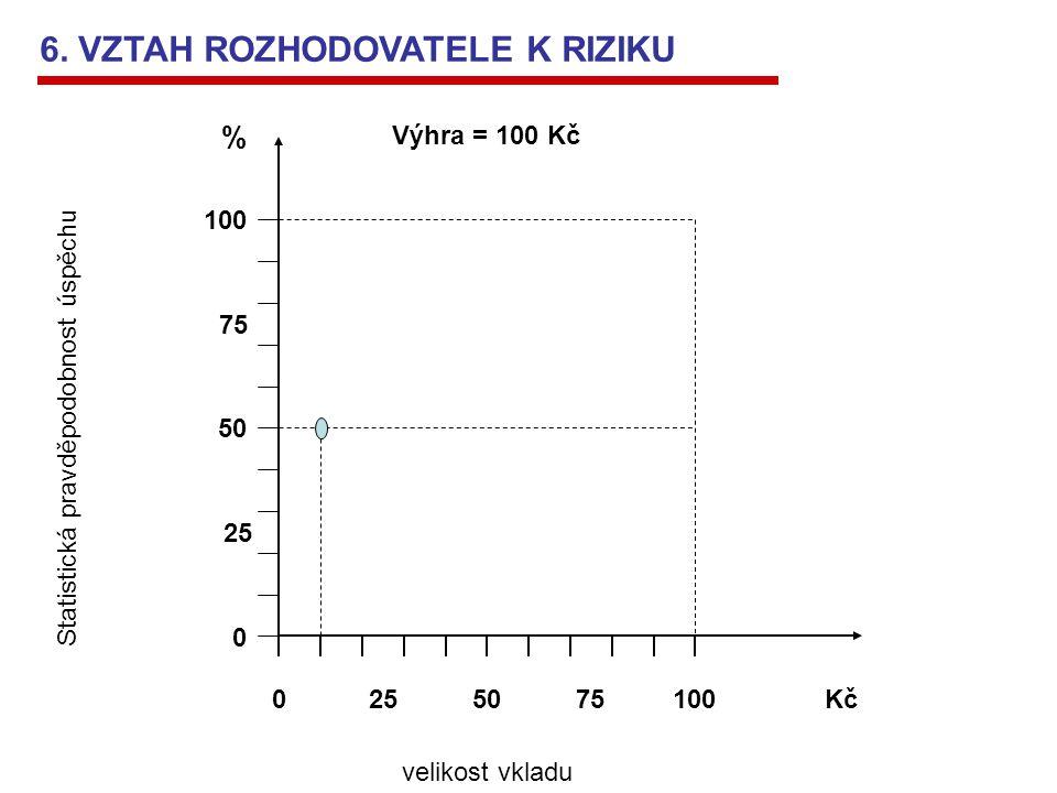 100 0 50 % 0 100Kč Statistická pravděpodobnost úspěchu velikost vkladu 25 75 2575 Výhra = 100 Kč 6. VZTAH ROZHODOVATELE K RIZIKU