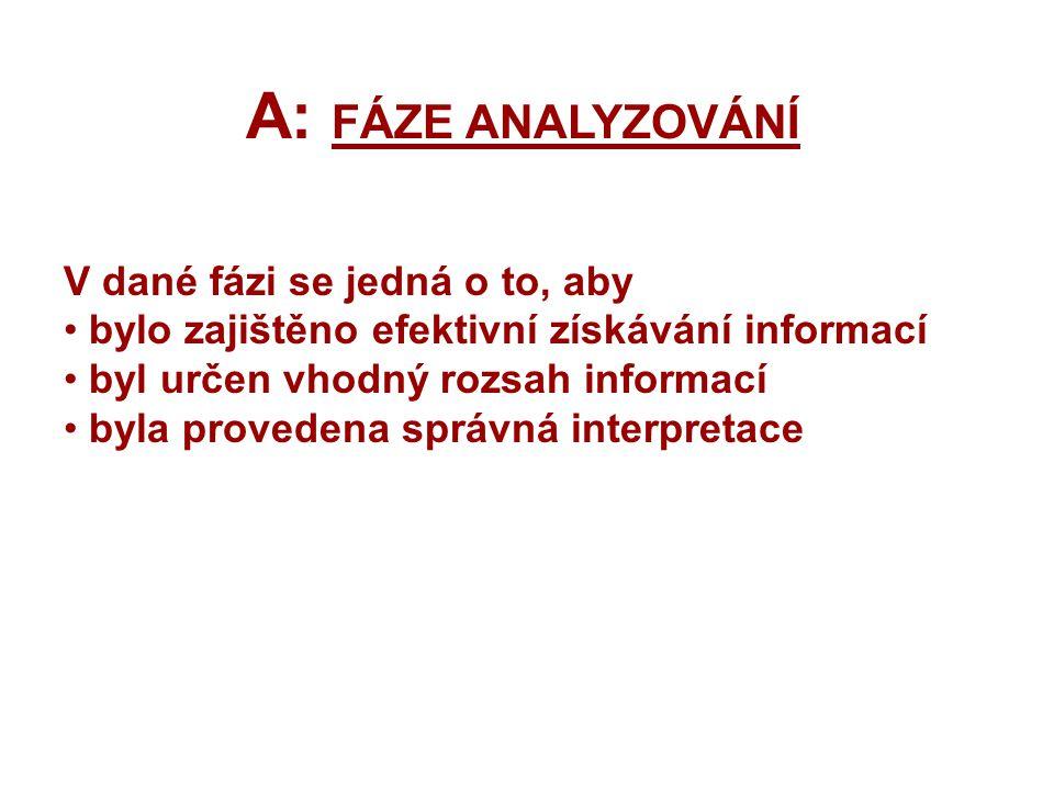 V dané fázi se jedná o to, aby bylo zajištěno efektivní získávání informací byl určen vhodný rozsah informací byla provedena správná interpretace A: F